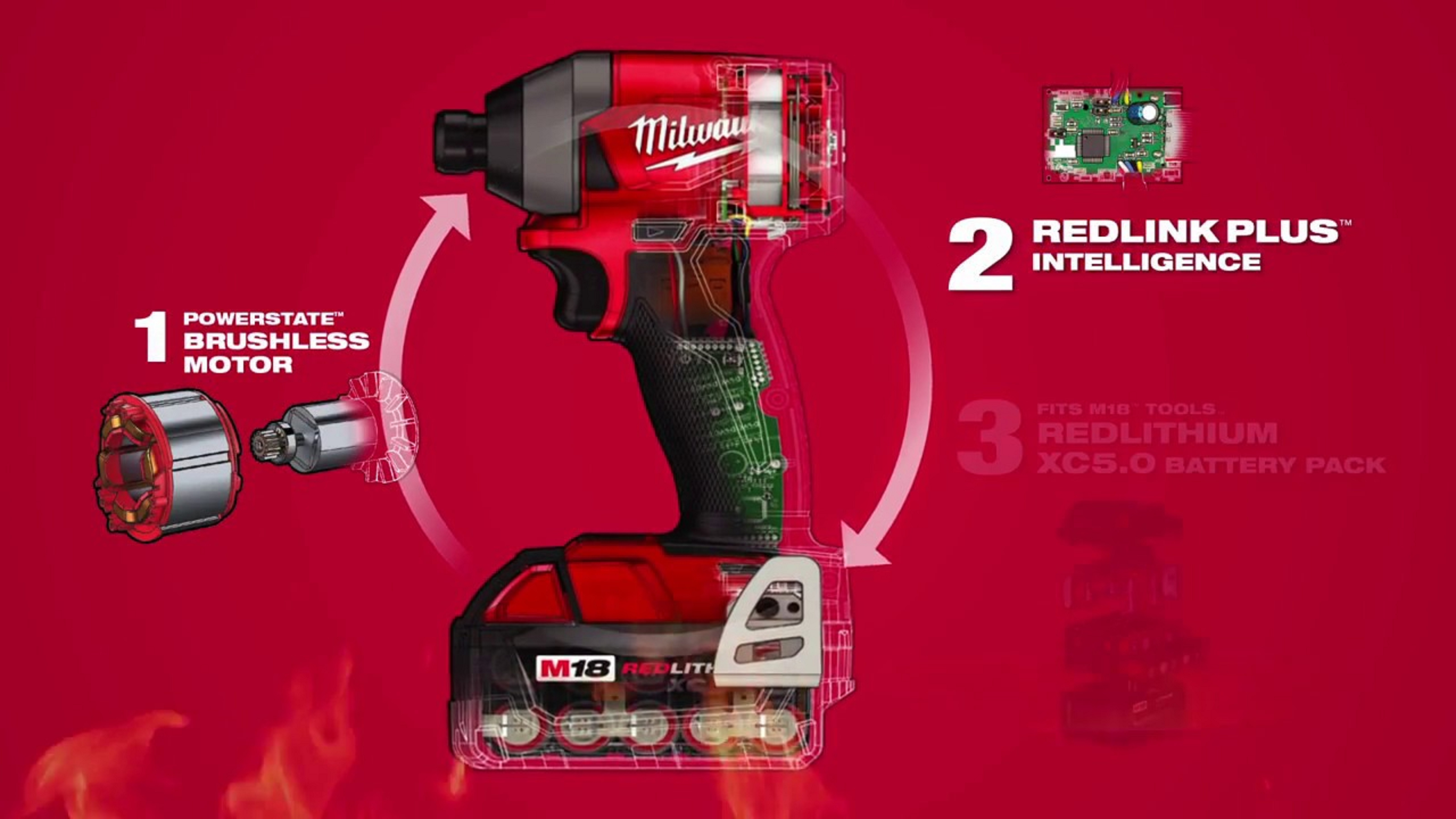 Safety and performance features give Milwaukee power tools the edge